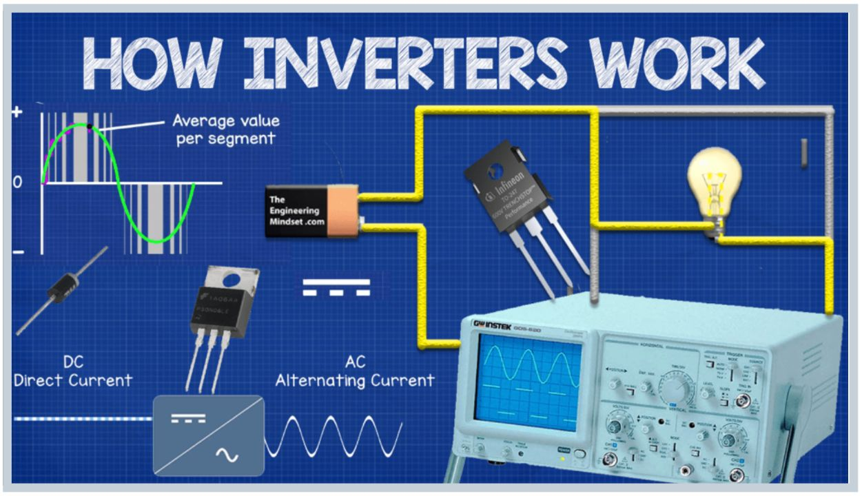 Best AC in India - How Inverter AC Works