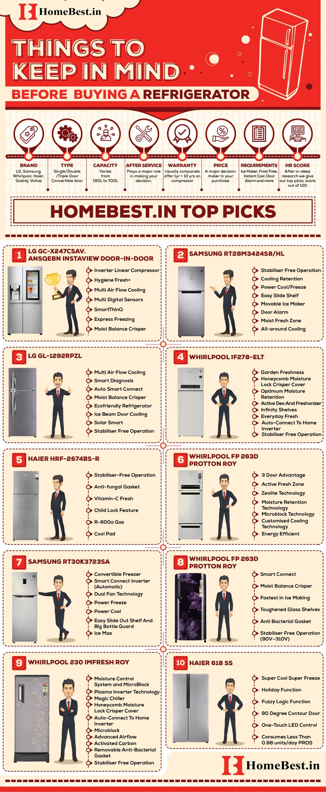 Infographic - Best Refrigerator in India - Homebest.in