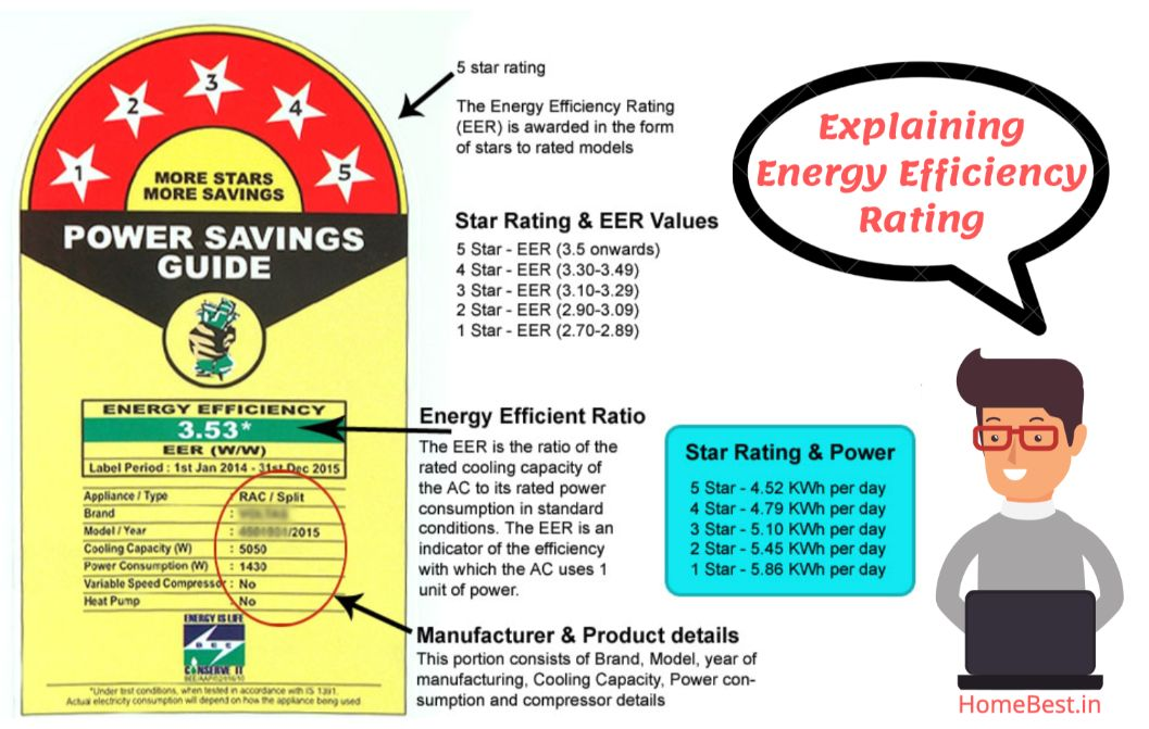 3 star vs 5 star AC - ISEER explained - HomeBest.in