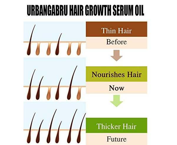 Best Hair Growth Oil - UrbanGabru